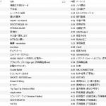 中野雷神のDJイベント「A-artist side-B #9」でDJしてきました。カヴァーソングを流してきたよ。